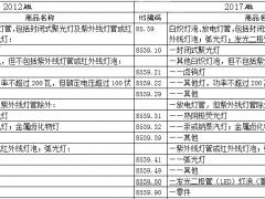 2017增列LED灯泡(管)海关编码