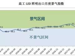 最新LED照明行业出口景气指数出炉:三月景气度最高!