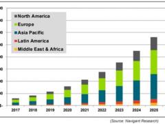 未来全球智能路灯市场将快速增长