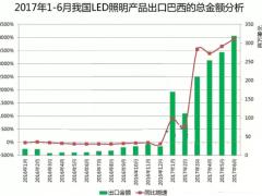 2017年上半年巴西与中国的LED贸易分析