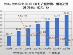 2017年中国LED工矿灯市场规模将达63亿元