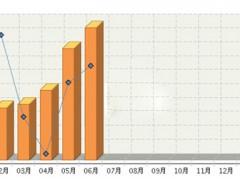 2017年上半年陕西山东LED产量情况一览