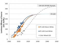 DOE发布年度固态照明研发计划