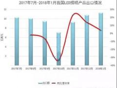 截止目前,2018年1月LED产品出口排行榜