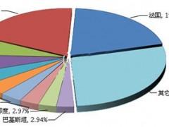 2017年湖南照明出口累计同比增15.54%