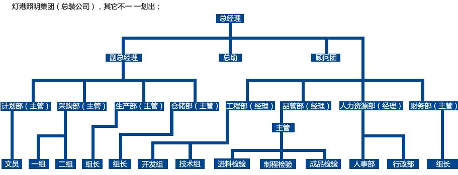 灯港雷竞技app官网