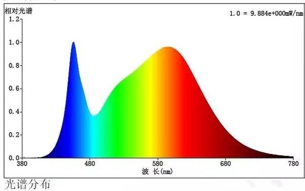 典型LED产品光谱