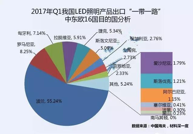 一季度我国LED出口中东欧16国同比增长5.68%
