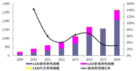 """""""可持续发展""""成国际趋势 智能互联LED照明登上舞台"""