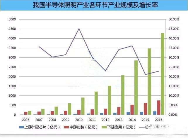 LED产业规模稳步增长,照明强国雏形已现
