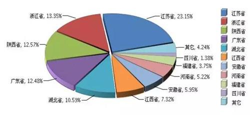 2017年1-6月广东省照明行业运行分析