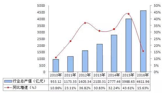 LED产业正步入发展新阶段 未来将呈现三大趋势