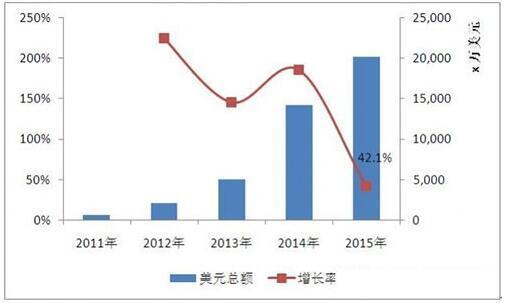 中印冲突持续升级 将对中国LED产业有何影响?