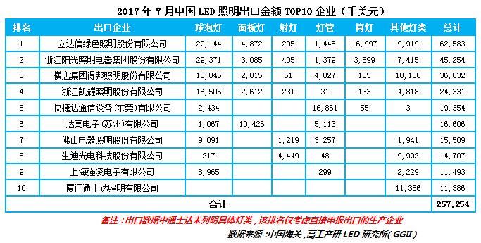 历经连续4个月的低走,LED照明出口7月再迎新高涨!