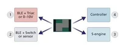 LED照明系统转型:智能照明&物联网