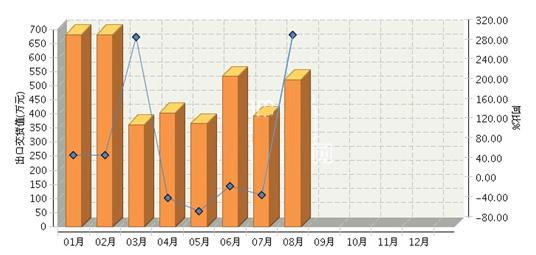 1~8月辽宁/上海/重庆照明灯具制造业出口情况一览
