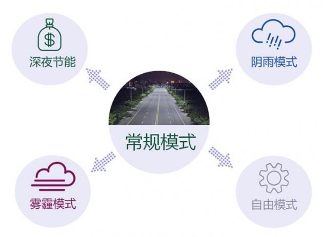 智能场景——开启道路照明新时代