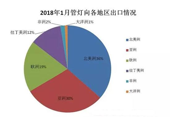 2018年1月份中国出口LED管灯、灯条总额情况
