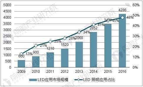 现今LED照明市场高速增长 全球渗透率可达到36.7%